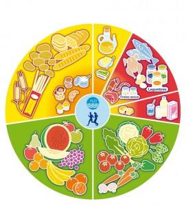 Alimentación y Deporte II